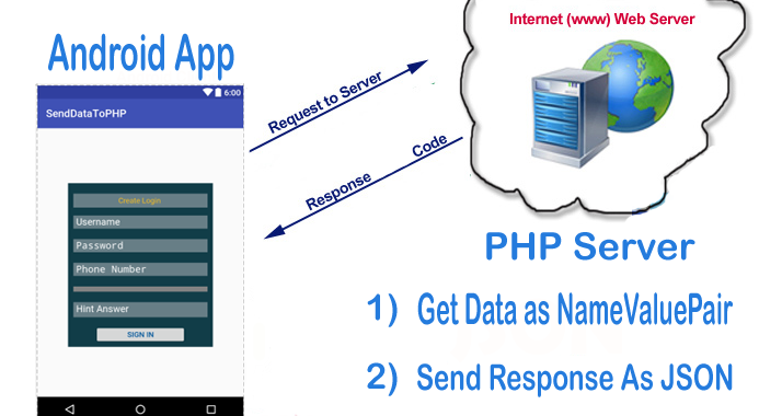 Send Data From Android Device To Php Server - BlueApp Software Blog