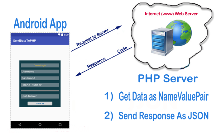 Send Data From Android Device To Php Server - BlueApp